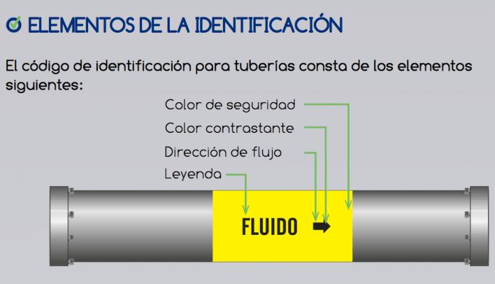 Descarga: Infografía para la identificación de riesgos por fluidos conducidos en tuberías