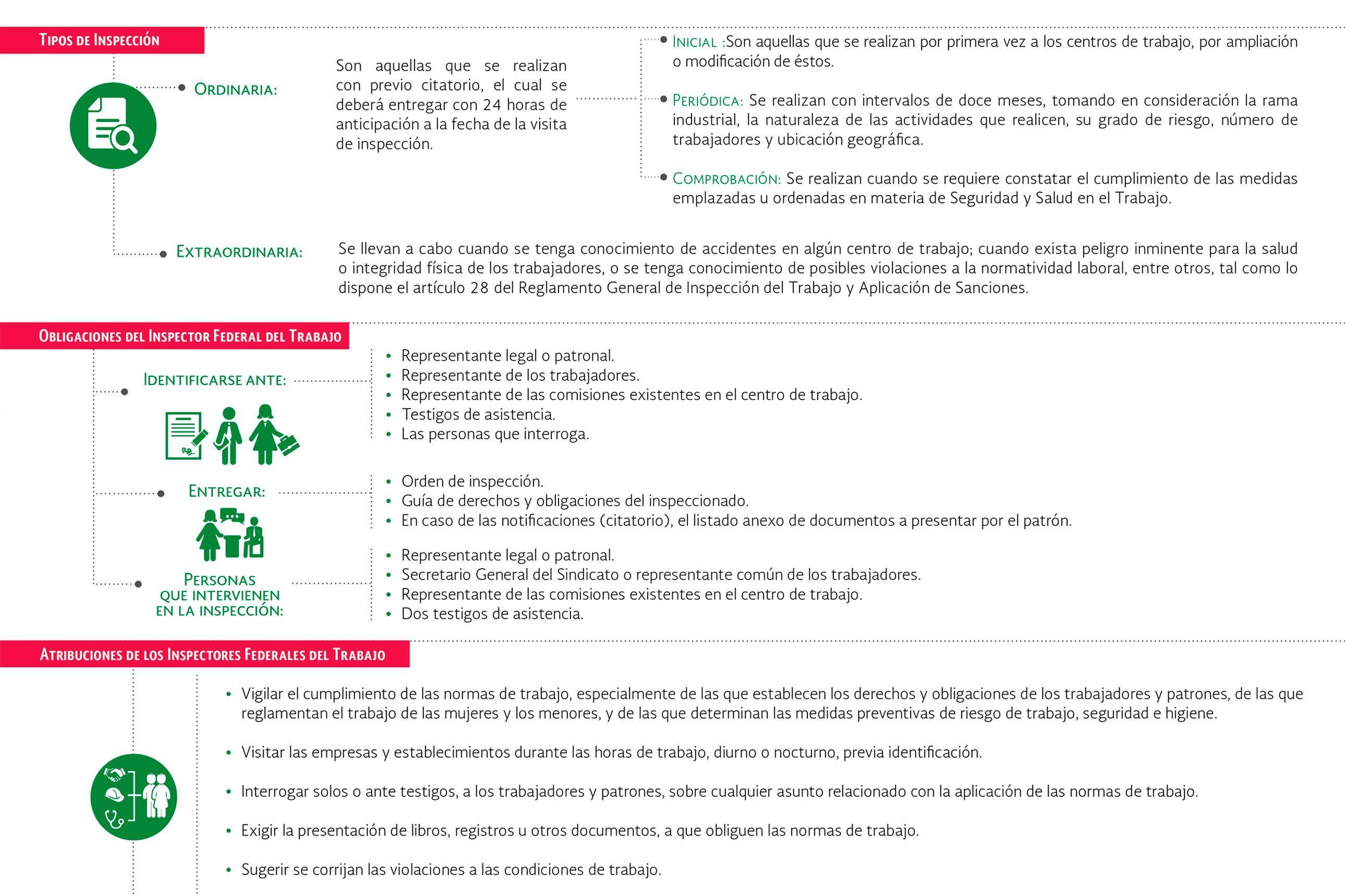 Infografía: Marco Normativo de la STPS   Prevencionar ...