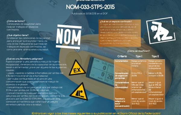 Infografía: NOM-033-STPS-2015