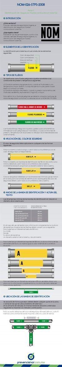 Infografía: identificación de riesgos por fluidos conducidos en tuberías. NOM-026-STPS-2008