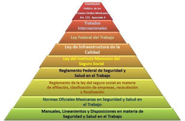Pirámide Legislativa en Materia de Seguridad y Salud en el Trabajo en México
